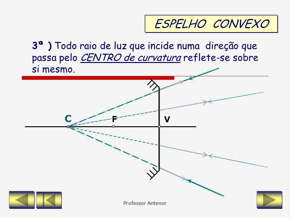 ESPELHO CONVEXO3ª ) Todo raio de luz que incide numa direção que passa pelo CENTRO de curvatura reflete-se sobre si mesmo.