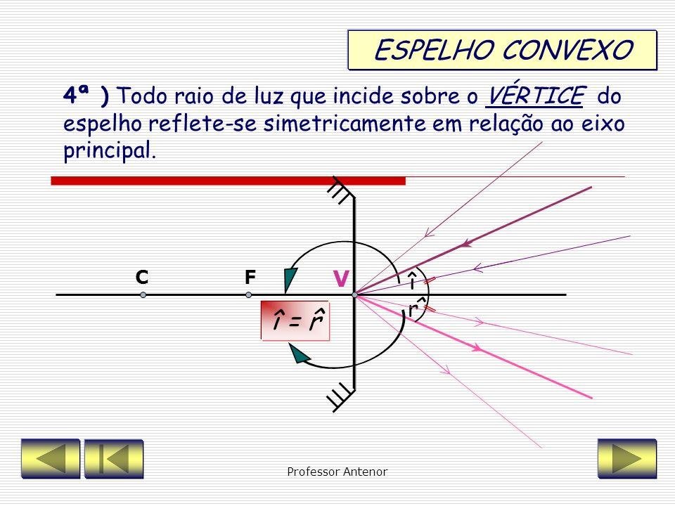 ESPELHO CONVEXO4ª ) Todo raio de luz que incide sobre o VÉRTICE do espelho reflete-se simetricamente em relação ao eixo principal.