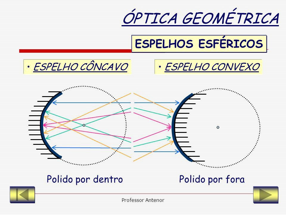 ÓPTICA GEOMÉTRICA ESPELHOS ESFÉRICOS ESPELHO CÔNCAVO ESPELHO CONVEXO