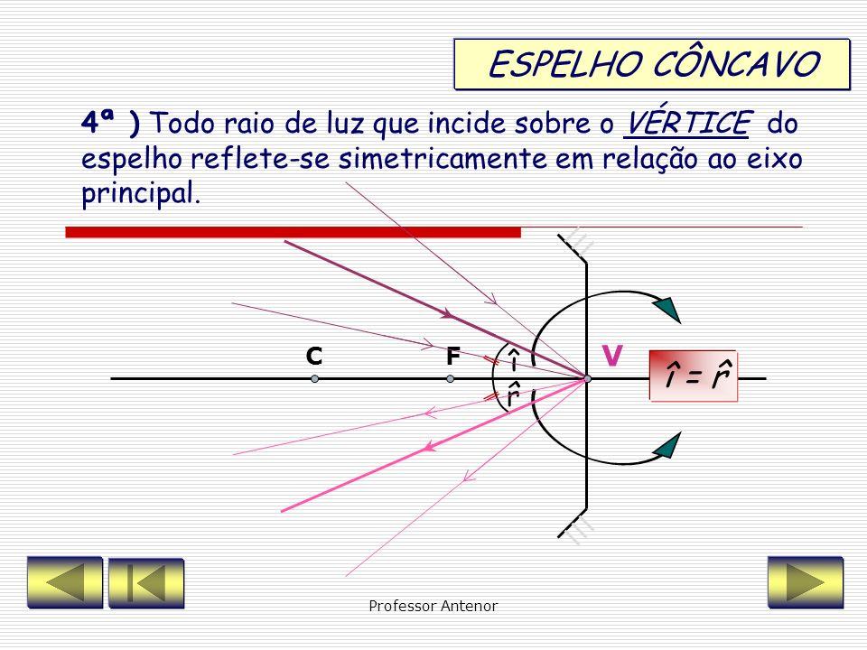 ESPELHO CÔNCAVO 4ª ) Todo raio de luz que incide sobre o VÉRTICE do espelho reflete-se simetricamente em relação ao eixo principal.