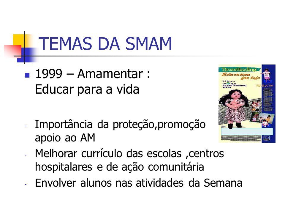 TEMAS DA SMAM 1999 – Amamentar : Educar para a vida