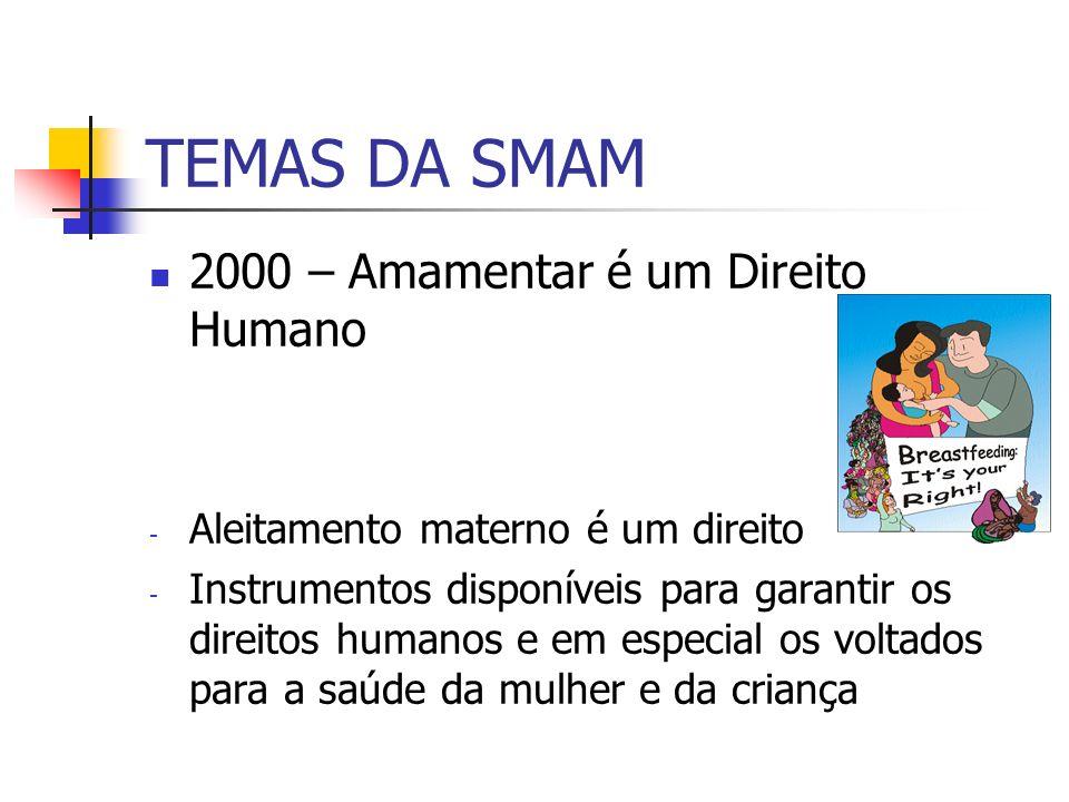 TEMAS DA SMAM 2000 – Amamentar é um Direito Humano