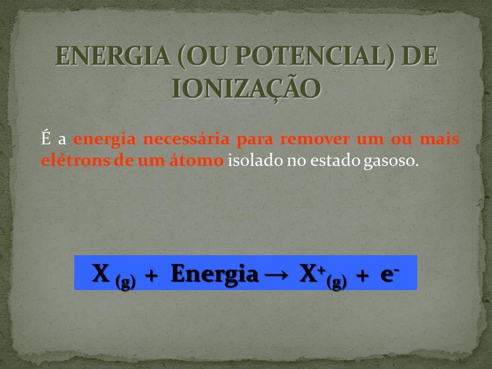 ENERGIA (OU POTENCIAL) DE IONIZAÇÃO