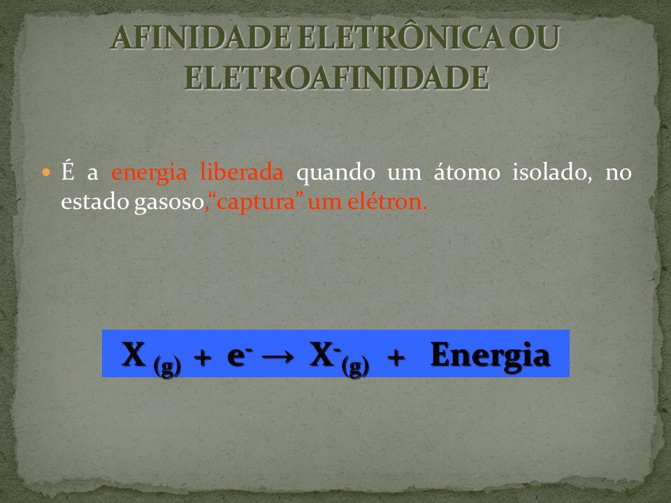 AFINIDADE ELETRÔNICA OU ELETROAFINIDADE