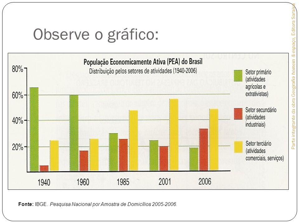 Observe o gráfico: Parte integrante da obra Geografia homem & espaço, Editora Saraiva.