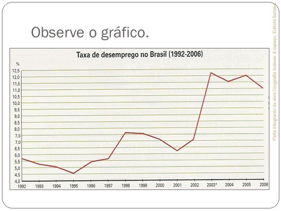 Observe o gráfico. Parte integrante da obra Geografia homem & espaço, Editora Saraiva