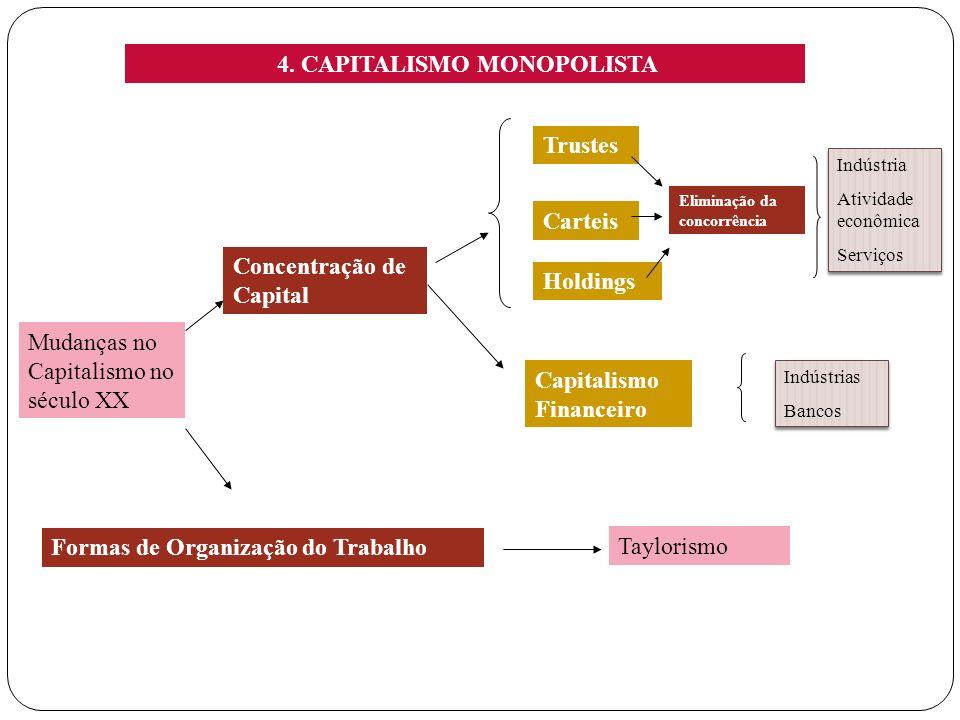 4. CAPITALISMO MONOPOLISTA