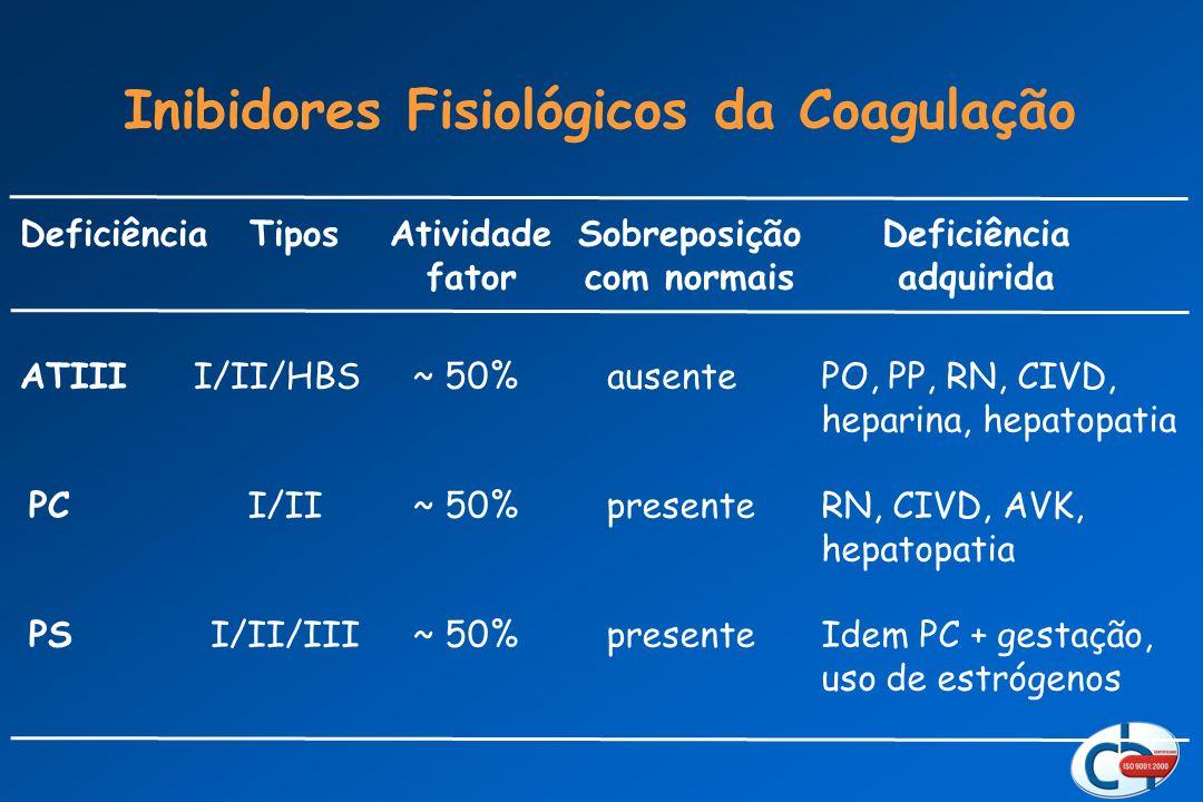 Inibidores Fisiológicos da Coagulação