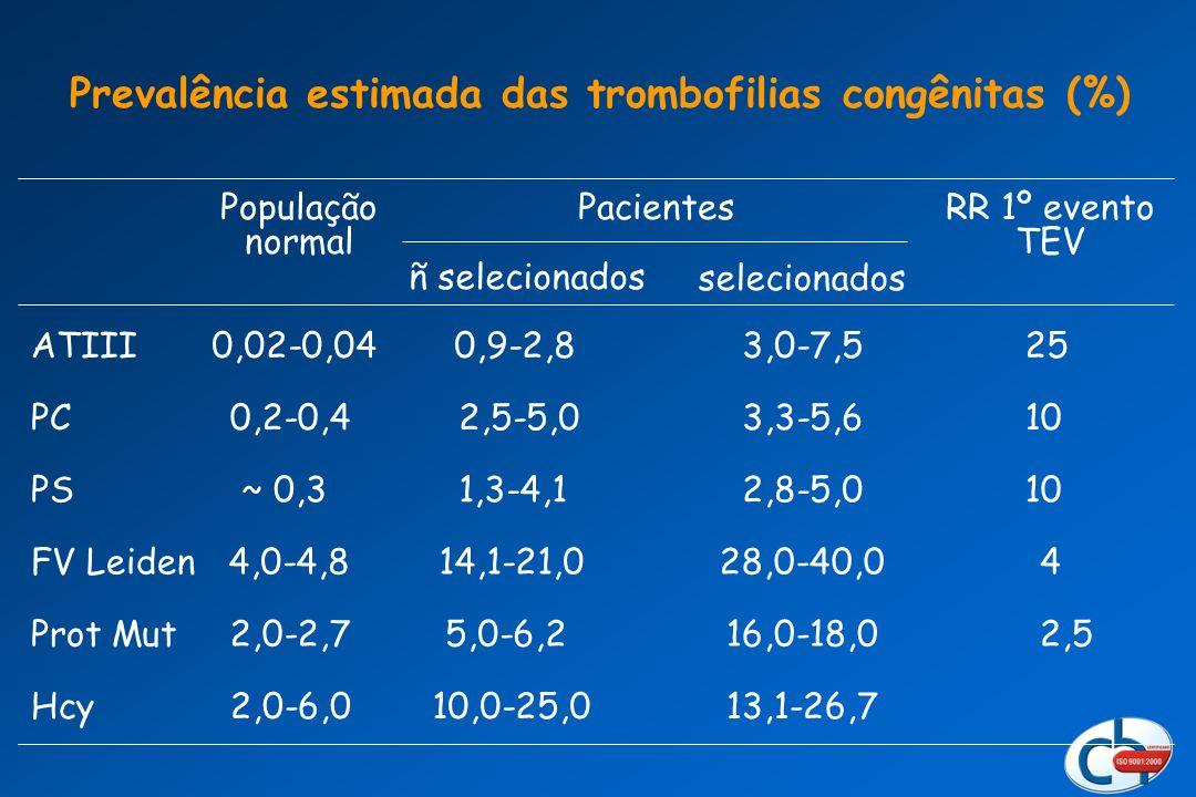 Prevalência estimada das trombofilias congênitas (%)
