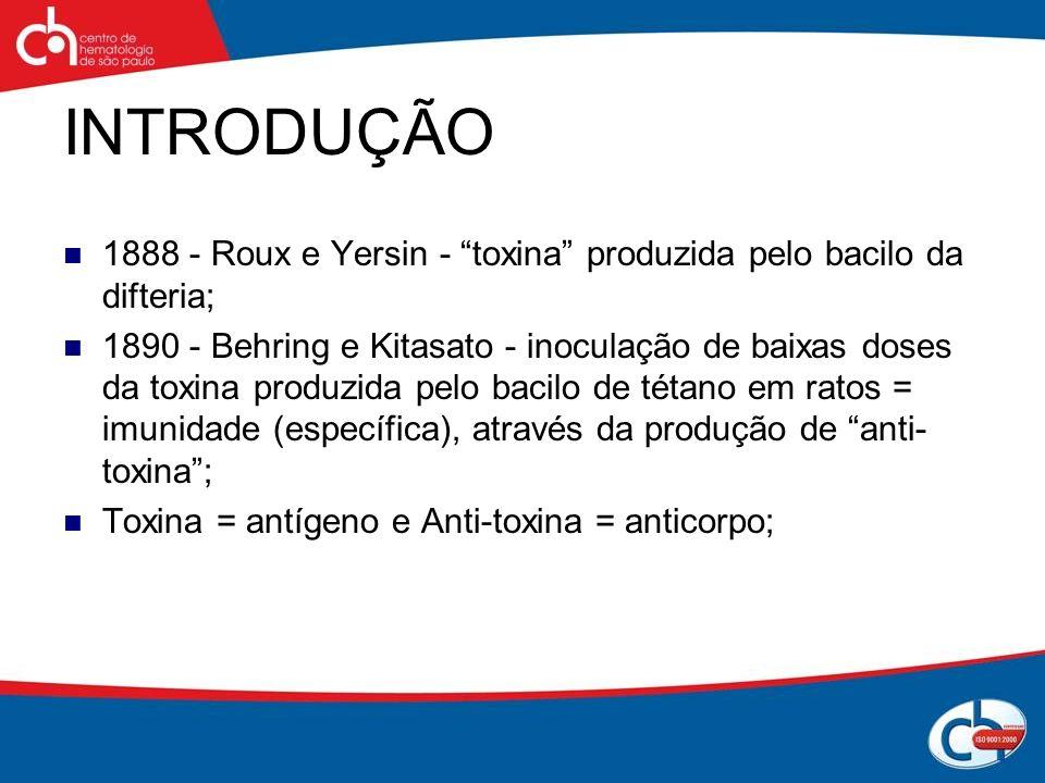 INTRODUÇÃO 1888 - Roux e Yersin - toxina produzida pelo bacilo da difteria;