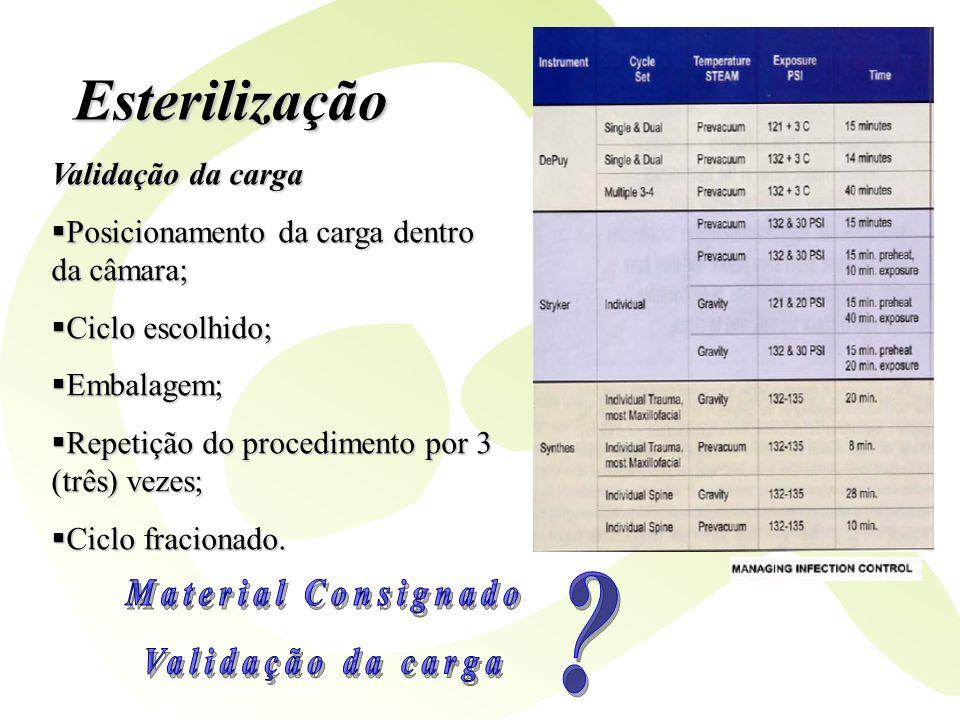 Esterilização Material Consignado Validação da carga