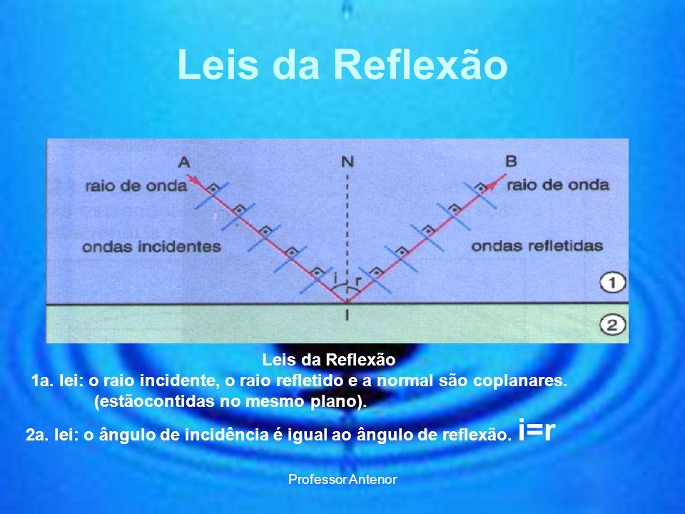 Leis da Reflexão Leis da Reflexão