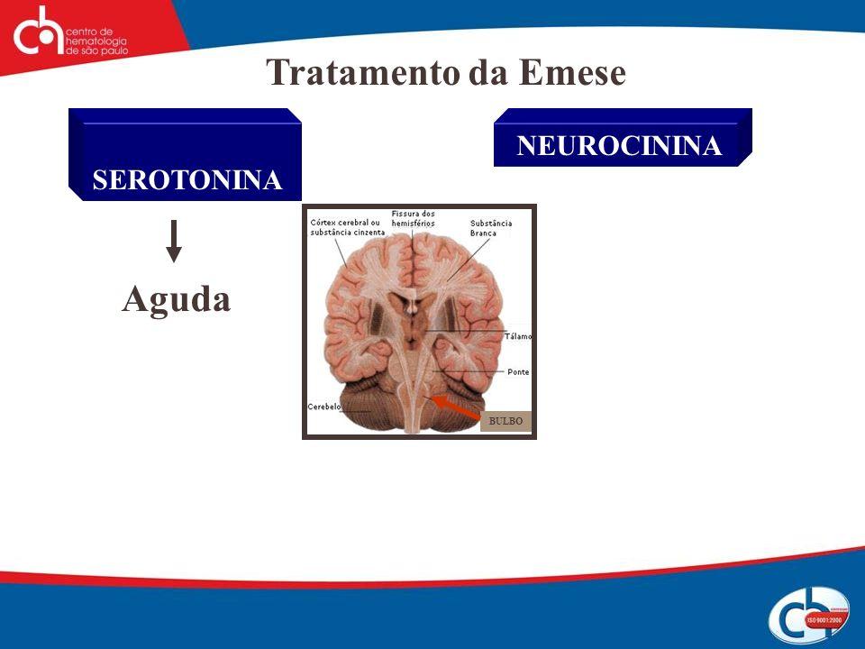 Tratamento da Emese SEROTONINA NEUROCININA Aguda BULBO