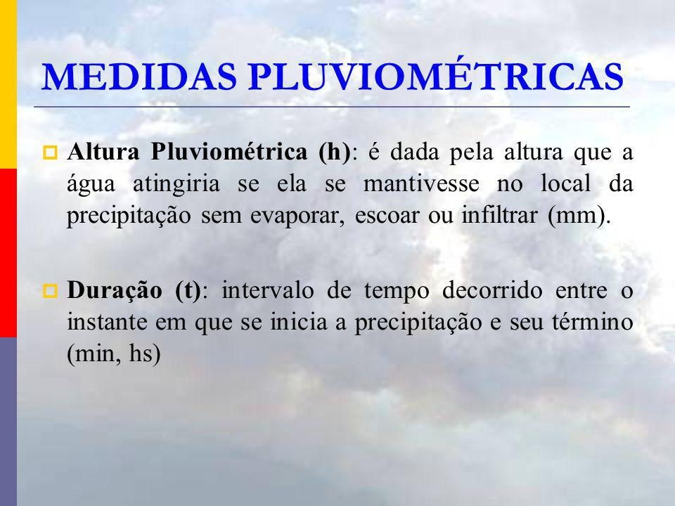 MEDIDAS PLUVIOMÉTRICAS