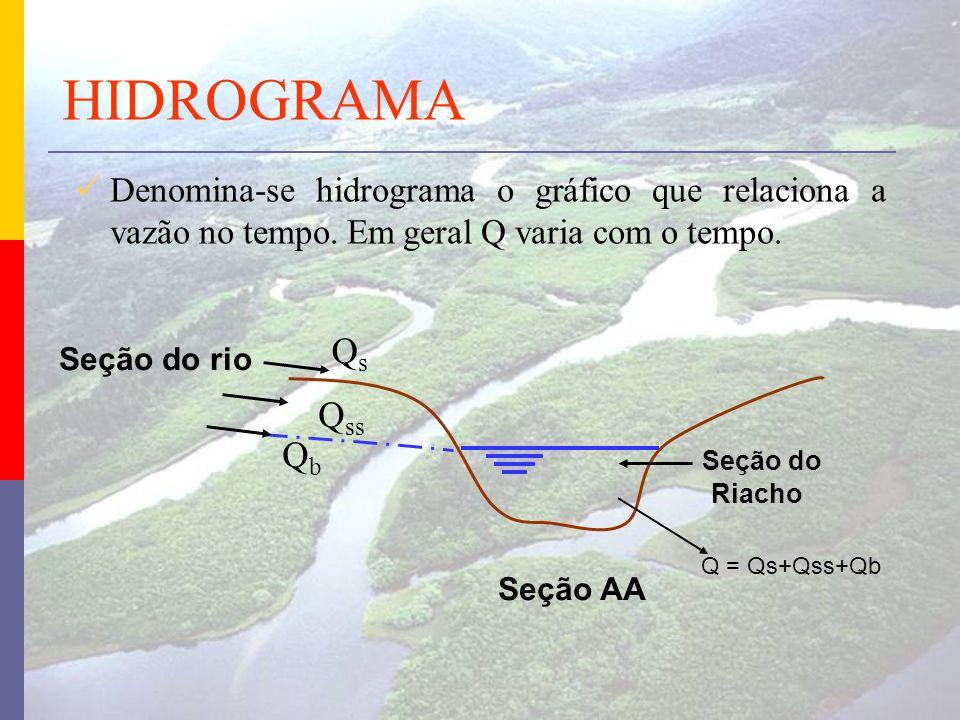 HIDROGRAMA Denomina-se hidrograma o gráfico que relaciona a vazão no tempo. Em geral Q varia com o tempo.