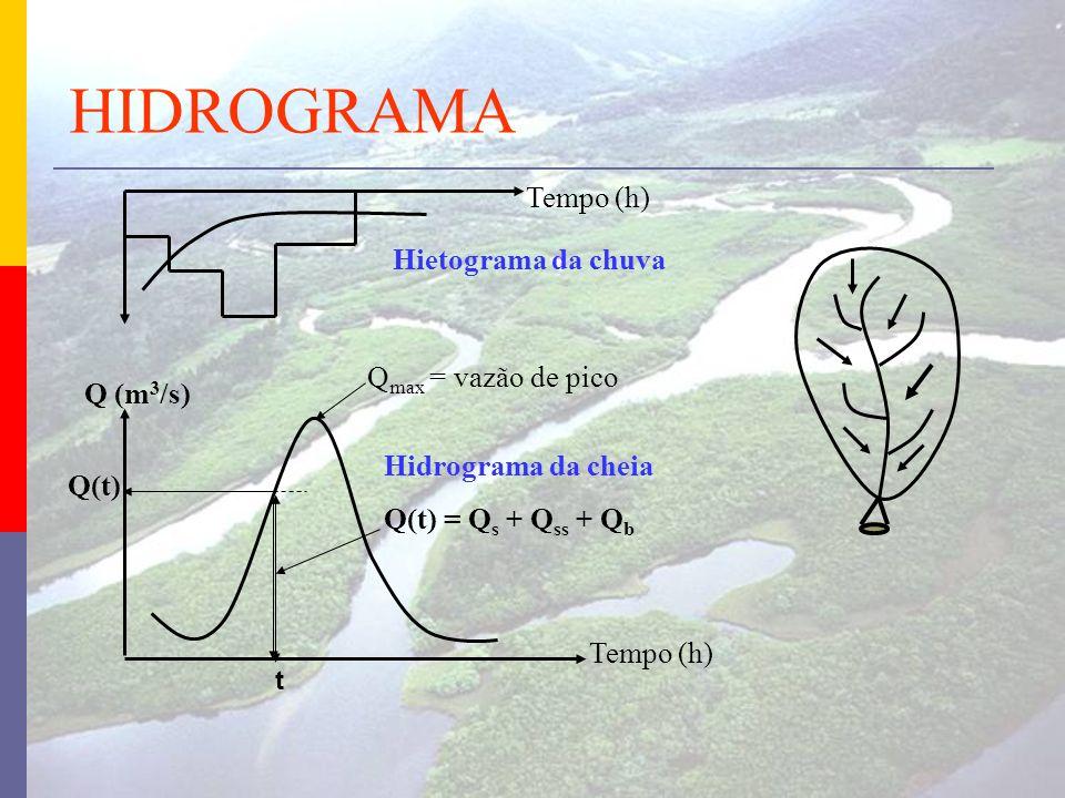 HIDROGRAMA Tempo (h) Hietograma da chuva Qmax = vazão de pico Q (m3/s)