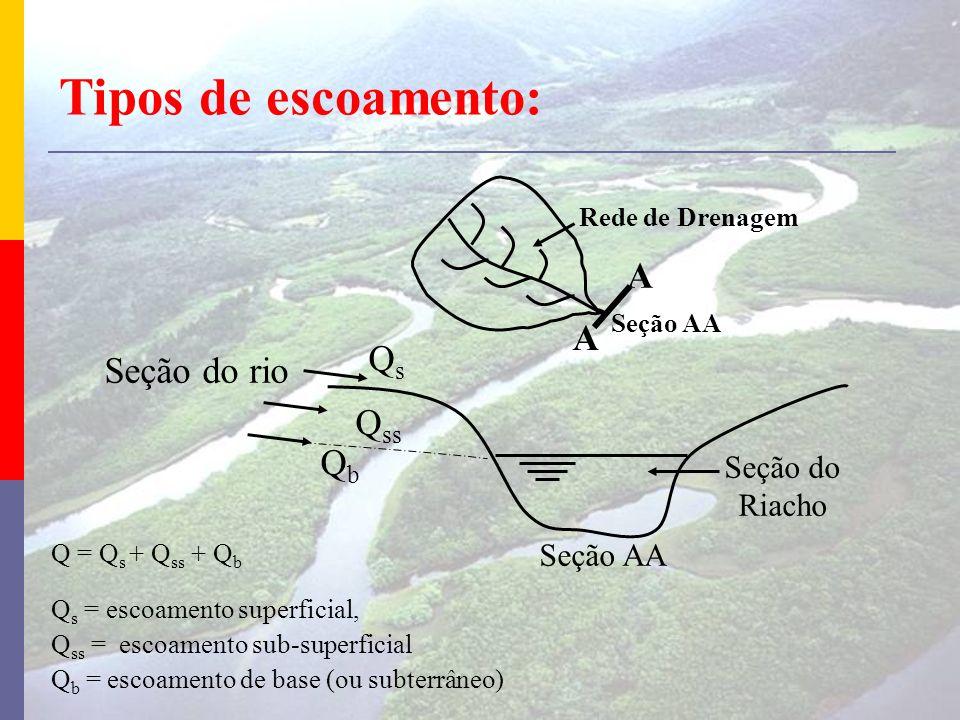 Tipos de escoamento: A Qs Seção do rio Qss Qb Seção do Riacho Seção AA