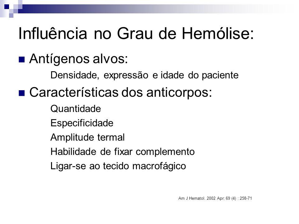 Influência no Grau de Hemólise: