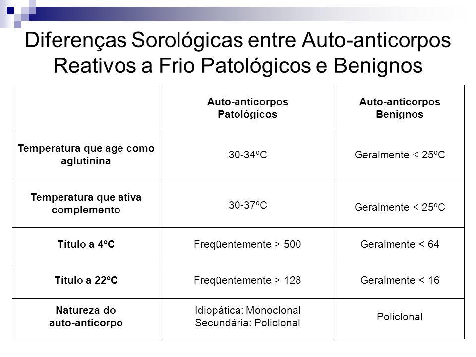 Diferenças Sorológicas entre Auto-anticorpos Reativos a Frio Patológicos e Benignos