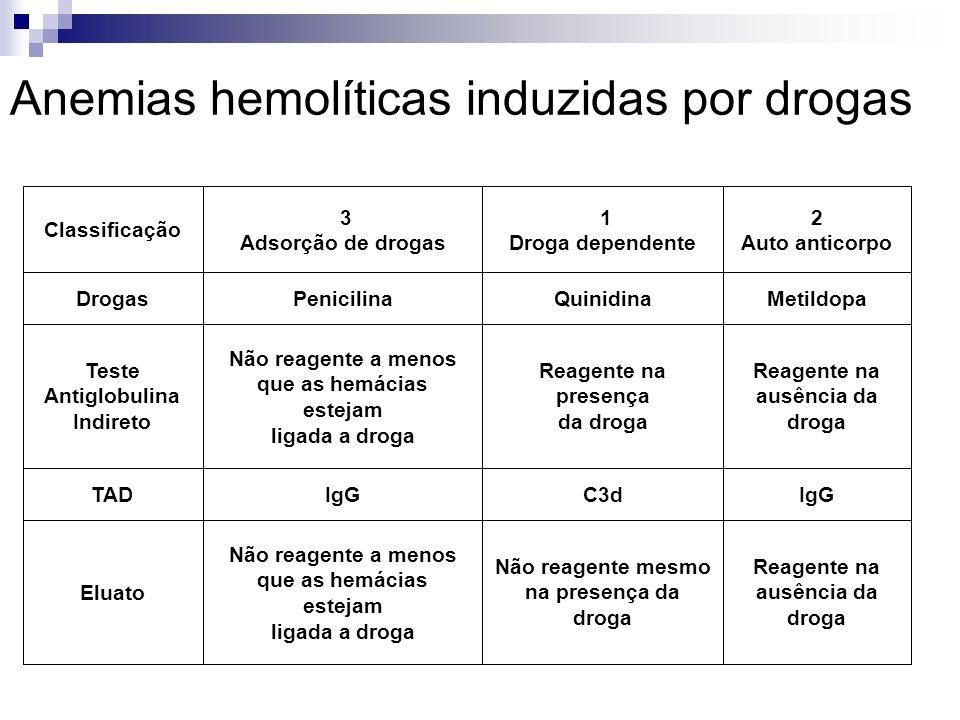 Anemias hemolíticas induzidas por drogas