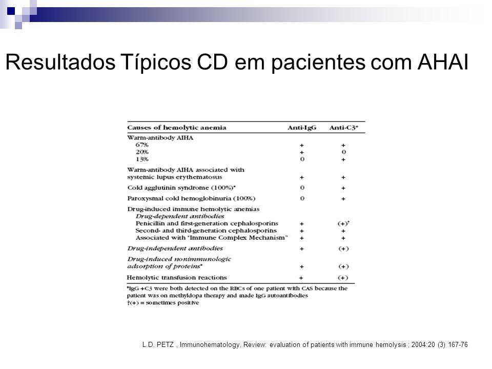 Resultados Típicos CD em pacientes com AHAI