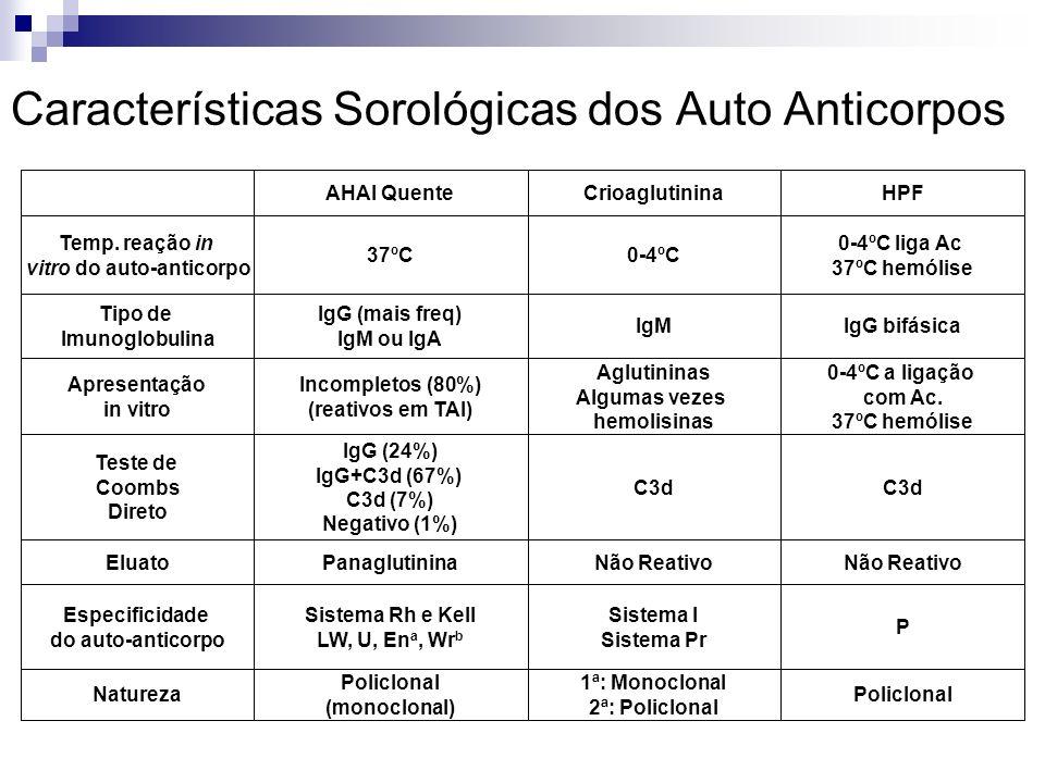 Características Sorológicas dos Auto Anticorpos