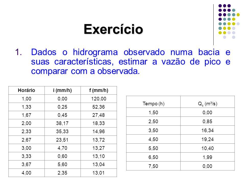 Exercício Dados o hidrograma observado numa bacia e suas características, estimar a vazão de pico e comparar com a observada.