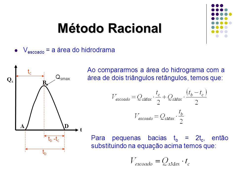 Método Racional Vescoado = a área do hidrodrama
