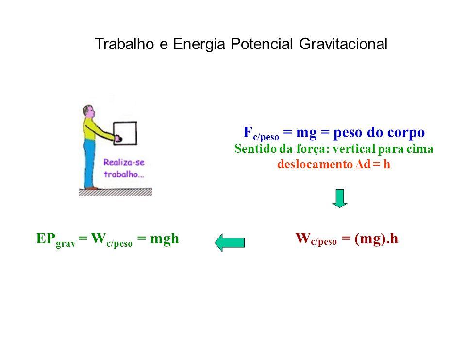 Fc/peso = mg = peso do corpo Sentido da força: vertical para cima