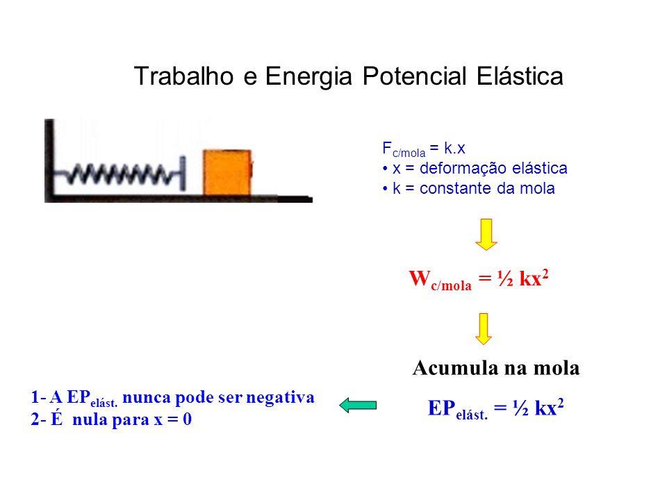 Trabalho e Energia Potencial Elástica