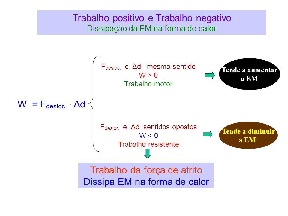 Trabalho positivo e Trabalho negativo