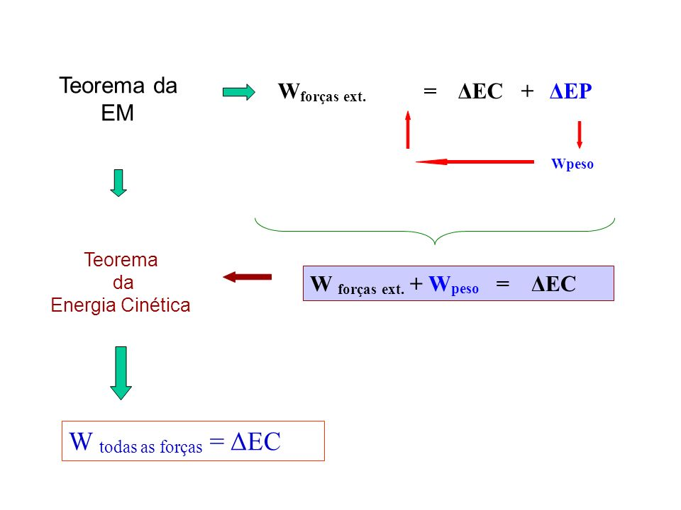 W todas as forças = ΔEC Teorema da EM Wforças ext. = ΔEC + ΔEP Wpeso