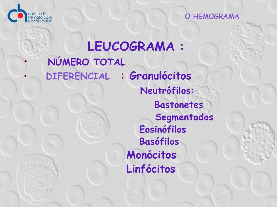 LEUCOGRAMA : NÚMERO TOTAL Neutrófilos: Bastonetes Monócitos Linfócitos