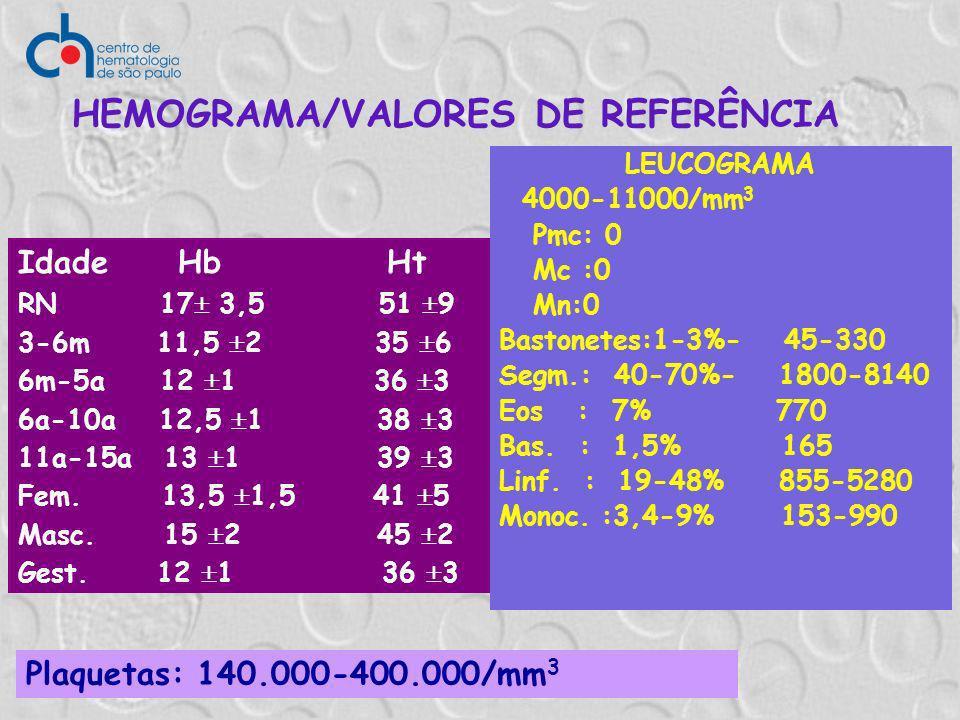 HEMOGRAMA/VALORES DE REFERÊNCIA