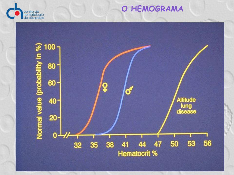 O HEMOGRAMA