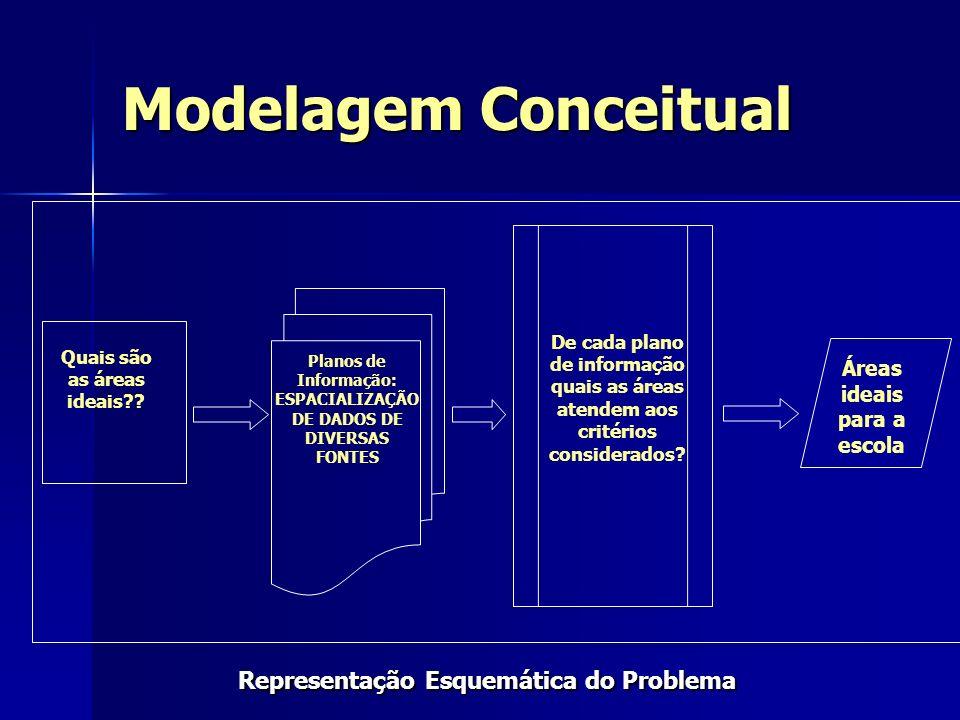 Modelagem Conceitual Representação Esquemática do Problema