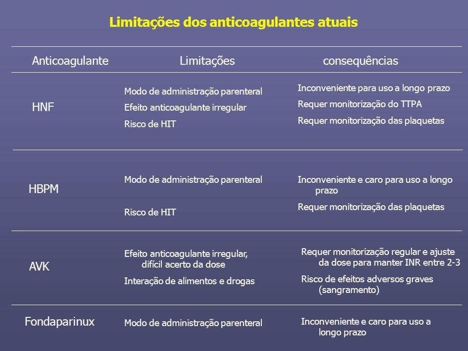 Limitações dos anticoagulantes atuais