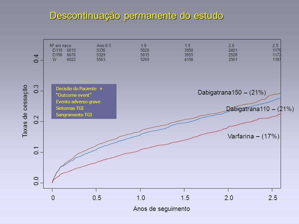 Descontinuação permanente do estudo