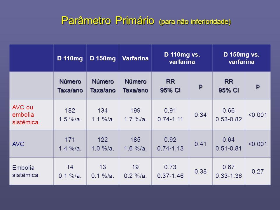 Parâmetro Primário (para não inferioridade)