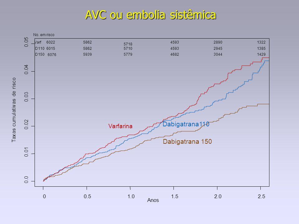 AVC ou embolia sistêmica