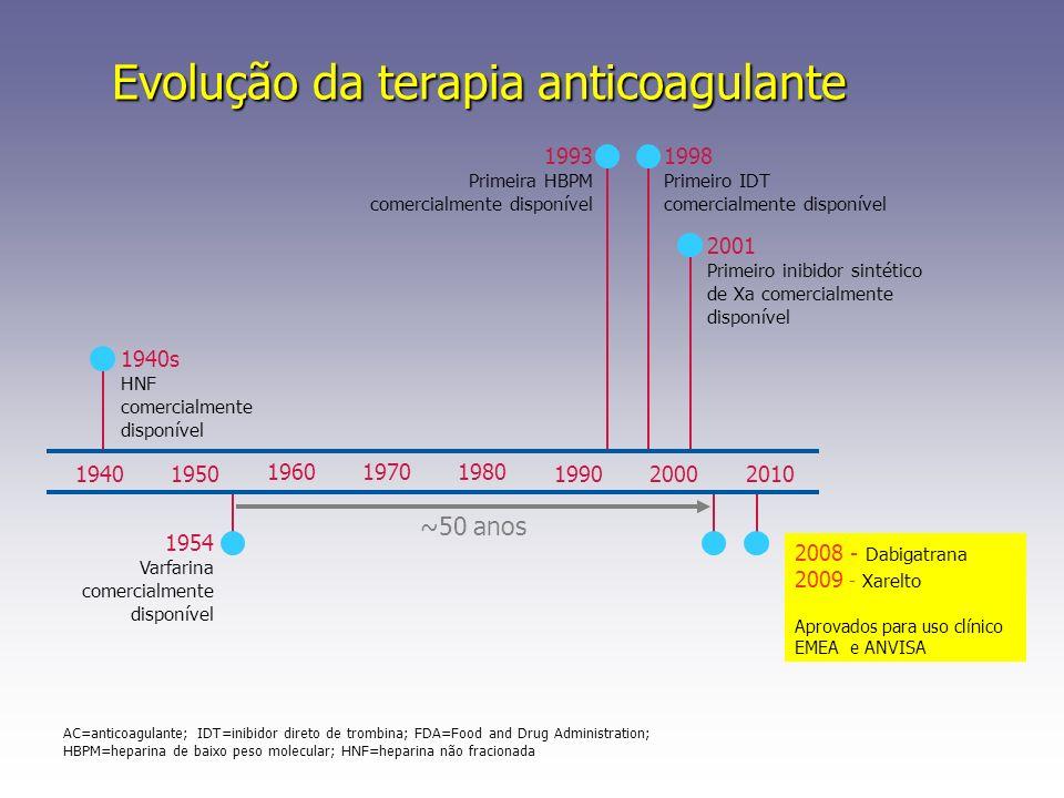 Evolução da terapia anticoagulante