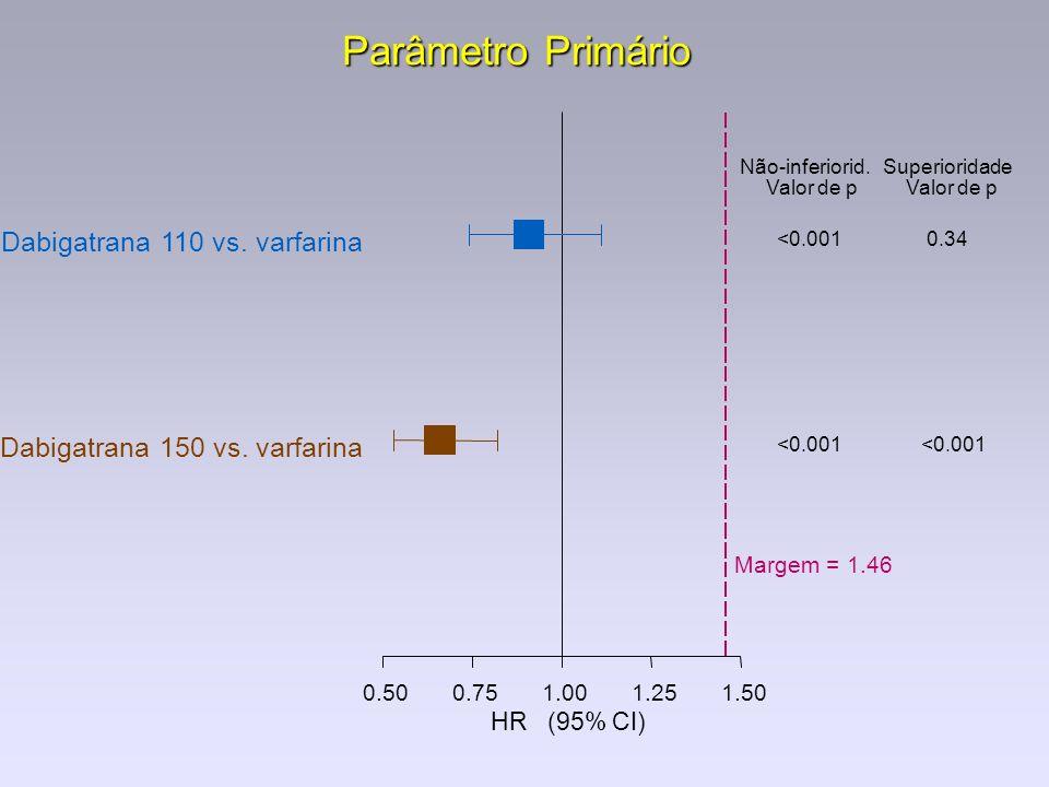Parâmetro Primário Dabigatrana 110 vs. varfarina
