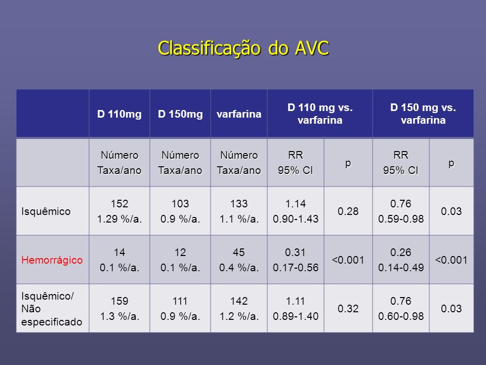 Classificação do AVC D 110mg D 150mg varfarina D 110 mg vs. varfarina