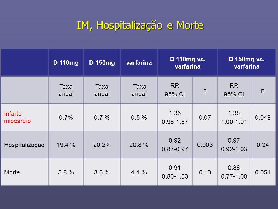 IM, Hospitalização e Morte