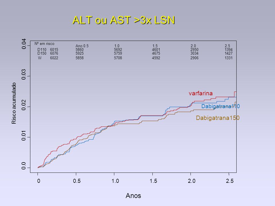 ALT ou AST >3x LSN Anos varfarina Dabigatrana150 Risco acumulado