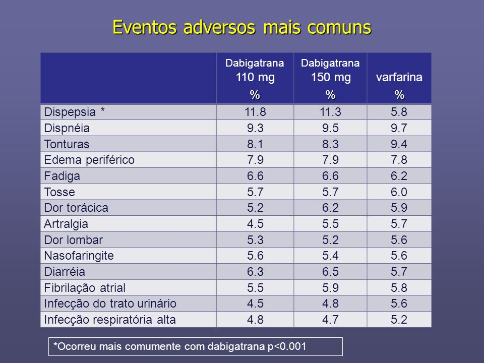 Eventos adversos mais comuns