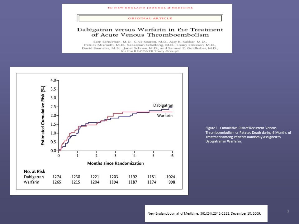 Figure 1 . Cumulative Risk of Recurrent Venous Thromboembolism or Related Death during 6 Months of Treatment among Patients Randomly Assigned to Dabigatran or Warfarin.