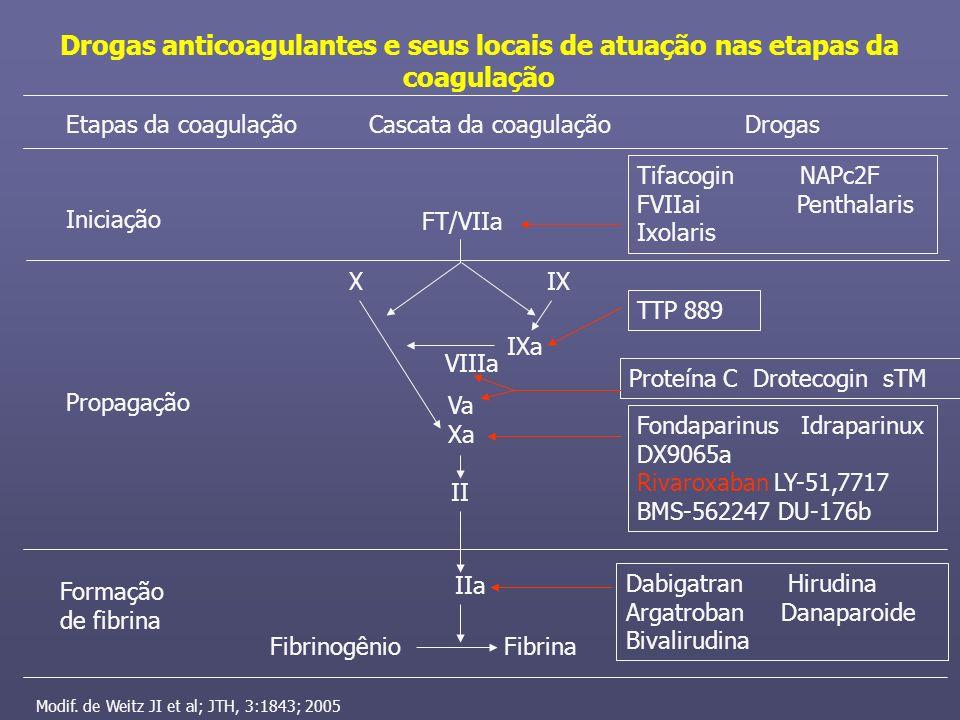 Drogas anticoagulantes e seus locais de atuação nas etapas da coagulação