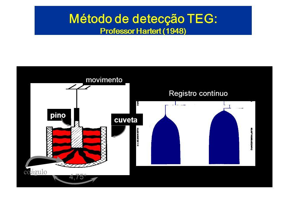 Método de detecção TEG: Professor Hartert (1948)