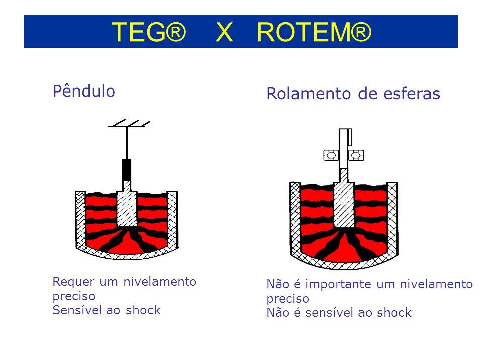 TEG® X ROTEM® Pêndulo Rolamento de esferas Requer um nivelamento